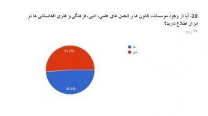 اطلاع از وجود کانونهای فرهنگی افغانستانی در ایران